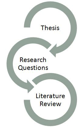 Literature Review - Research Process; Step by Step